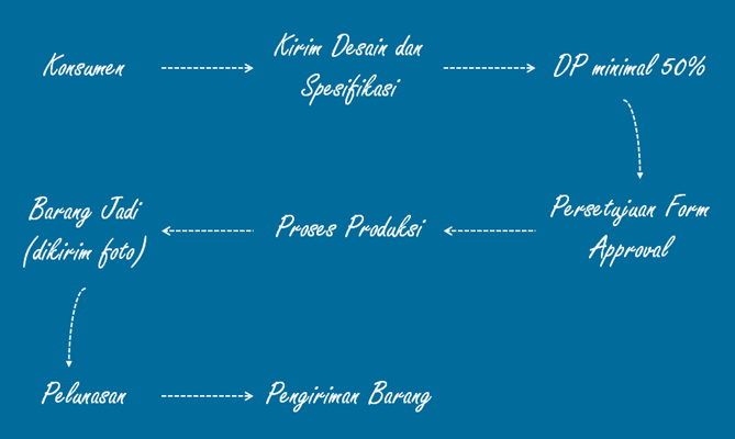 Diagram Pemesanan Biru